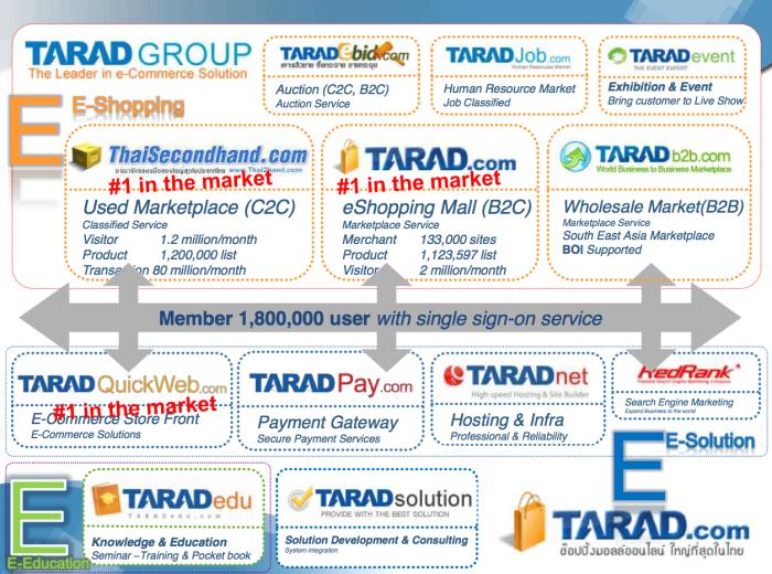 โครงสร้างของกลุ่ม TARAD Dot Com ในช่วงปี 2007-9